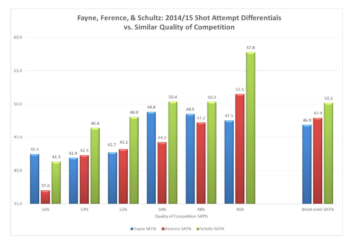 Fayne_vs_Ference_Schultz_vs_Similar_QualComp_2014_
