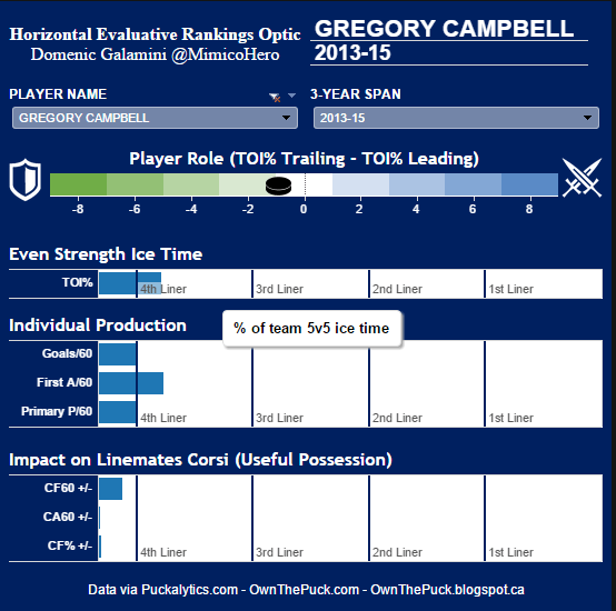 Gregory Campbell HERO Chart
