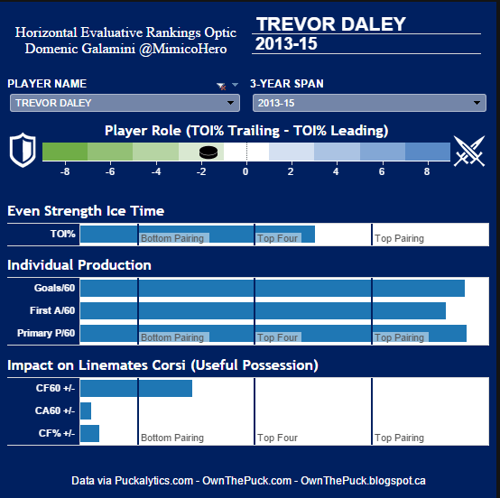 Trevor Daley HERO Chart