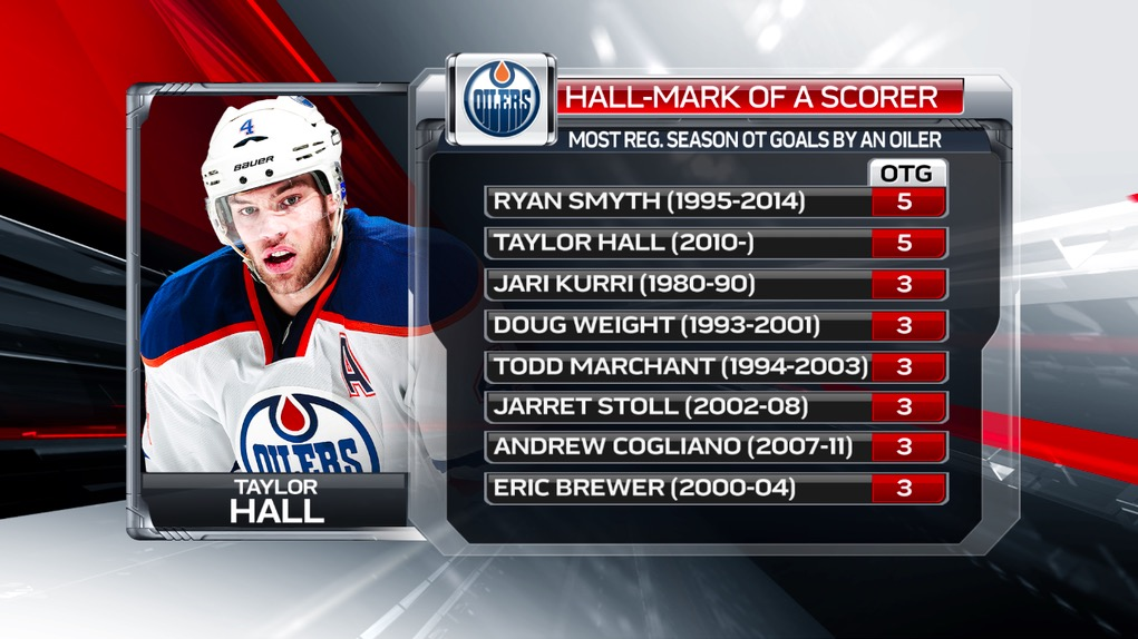 Will Taylor Hall end his career as the greatest LW in Oilers history?