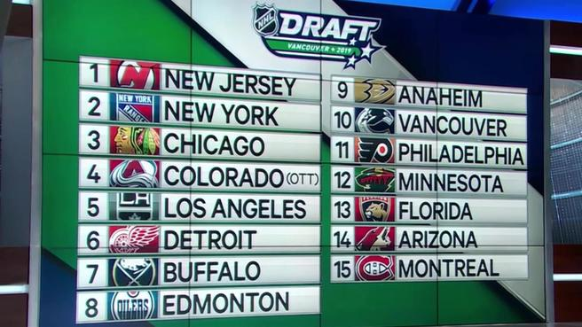 Edmonton Oilers Draft: 2019 Mock Draft (Four Rounds) from @keithfries