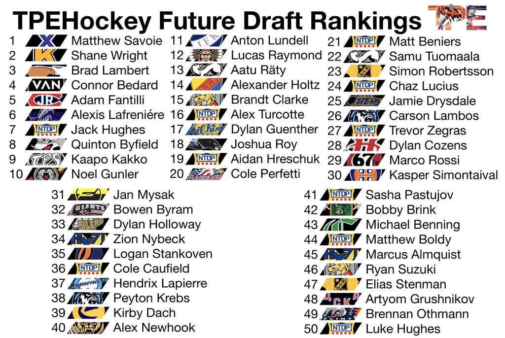 TPE Hockey's Ultimate Top 50 List of Undrafted NHL Prospects