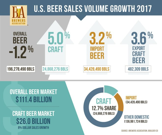craft beer marketing
