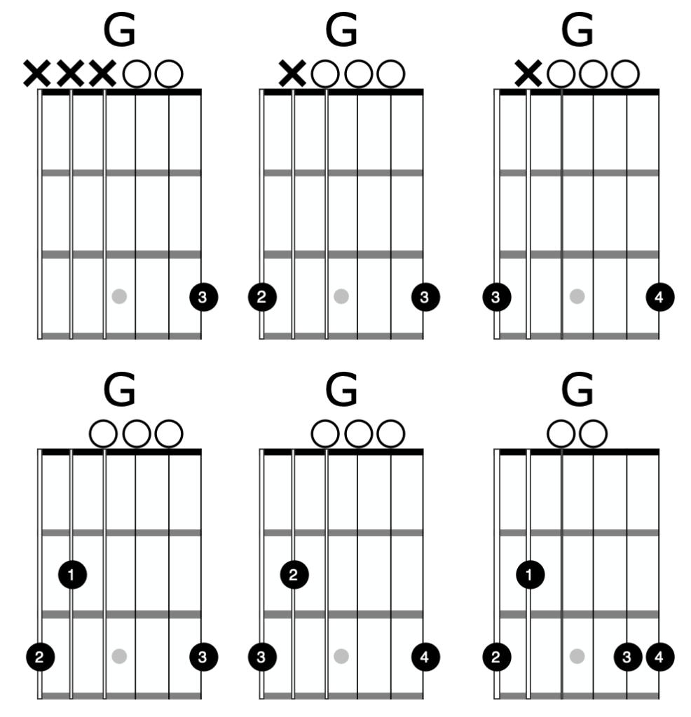 G Major Guitar Chord   Beginner Guitar AcademyBeginner Guitar Academy