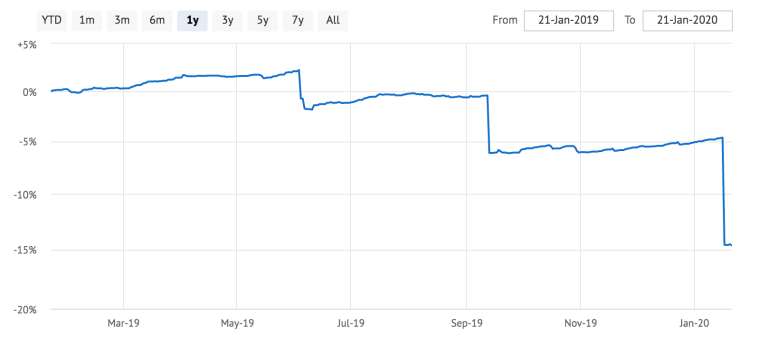 UTI Credit Risk Fund NAV is down by 14.62% showing debt funds also carry certain amount of risk