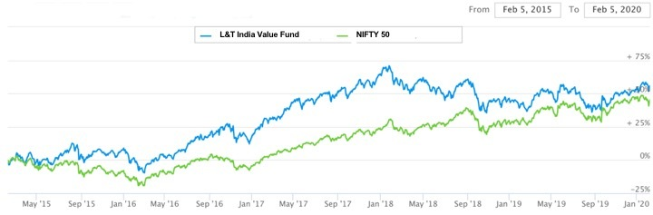Gap between the L&T India Value Fund and NIFTY 50 was highest in Jan 2018
