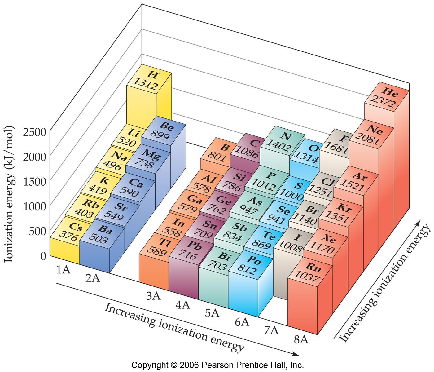 Ionization Ionization Is
