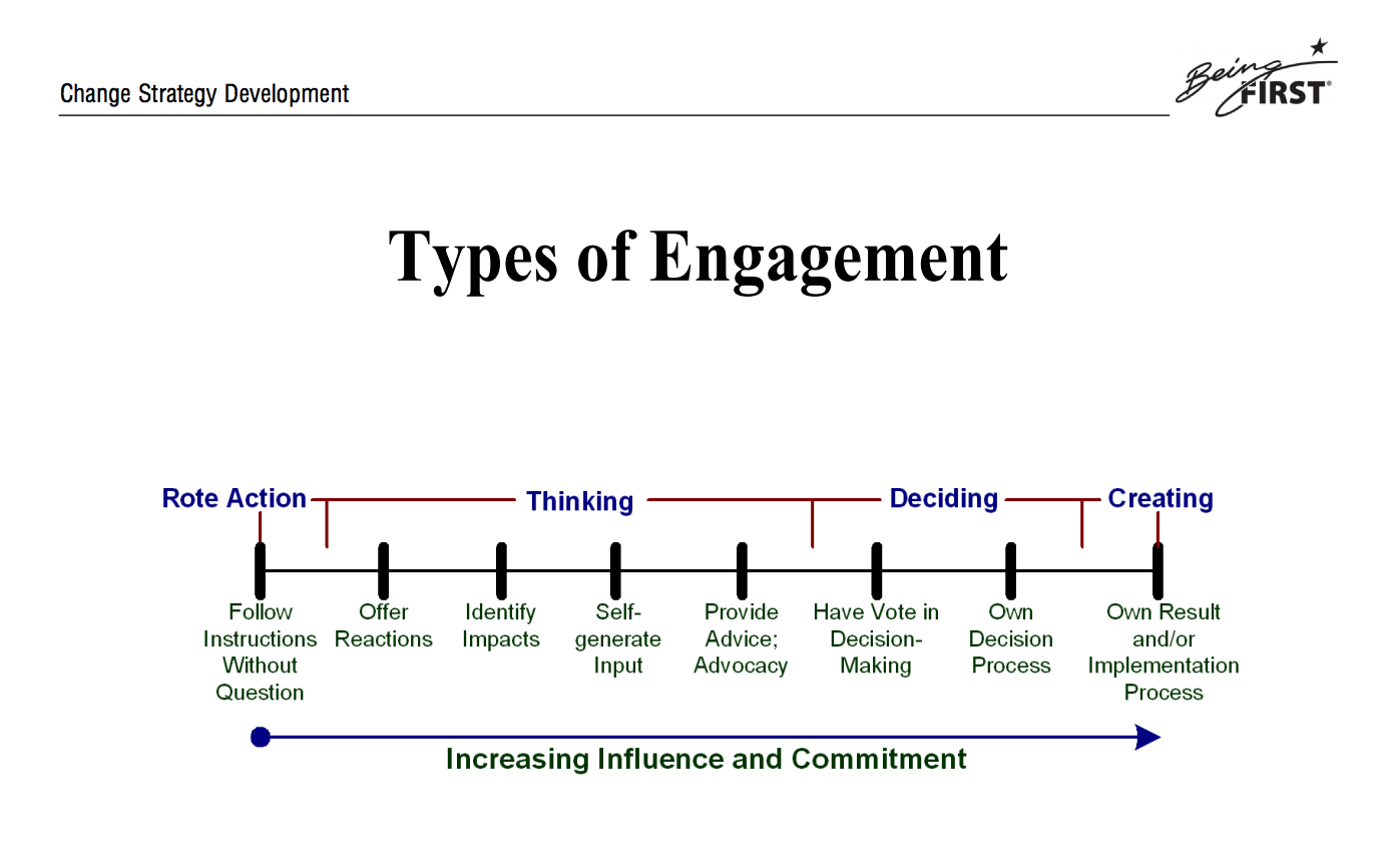 Stakeholder Engagement Opportunities Types And Vehicles