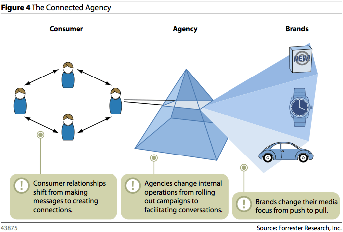The Connected Agency