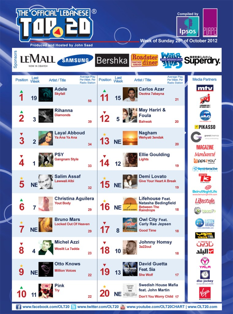 BeirutNightLife.com Brings You the Official Lebanese Top 20!