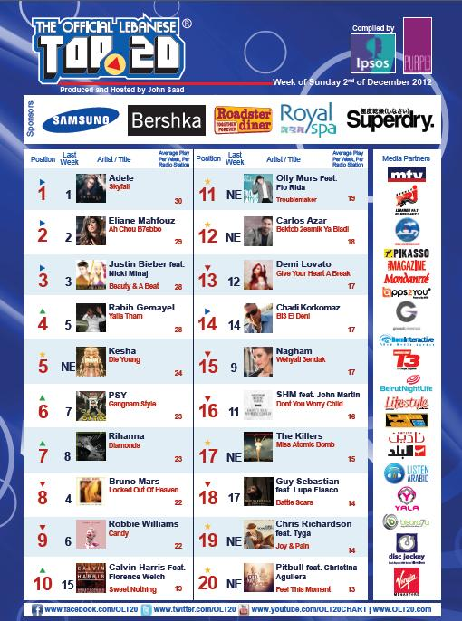 BeirutNightLife.com Brings You the Official Lebanese Top 20 the Week of December 2nd, 2012!
