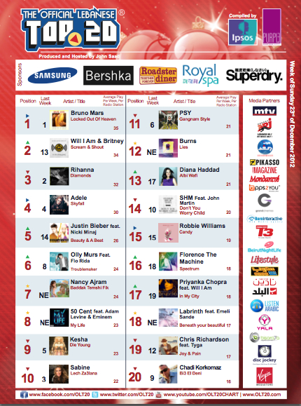 BeirutNightLife.com Brings You the Official Lebanese Top 20 the Week of December 23rd, 2012!