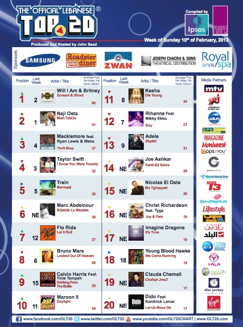 BeirutNightLife.com Brings You the Official Lebanese Top 20 the Week of February 10th, 2013!