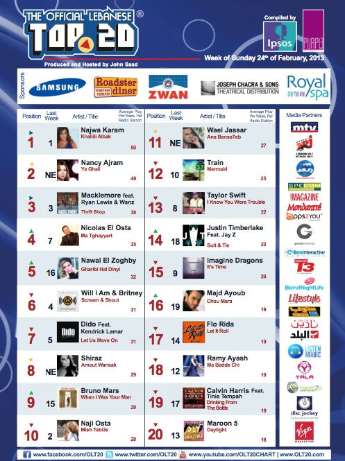 BeirutNightLife.com Brings You the Official Lebanese Top 20 the Week of February 24th, 2013!