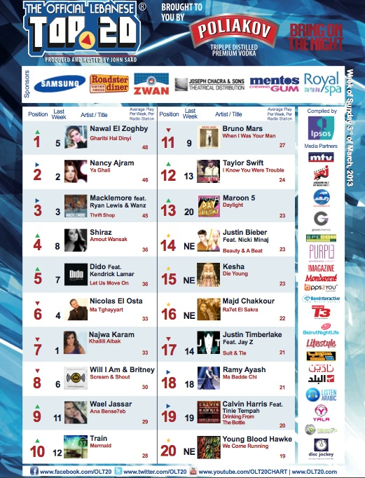 BeirutNightLife.com Brings You the Official Lebanese Top 20 the Week of March 3rd 2013!