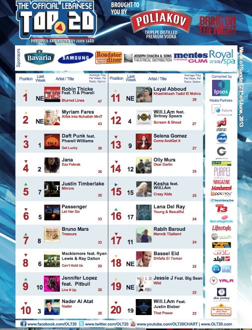 BeirutNightLife.com Brings You the Official Lebanese Top 20 the Week of June 23rd, 2013