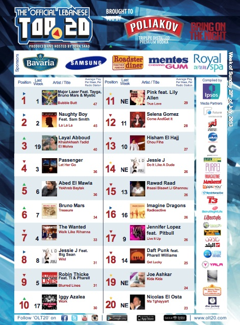 BeirutNightLife.com Brings You the Official Lebanese Top 20 the Week of July 28th, 2013