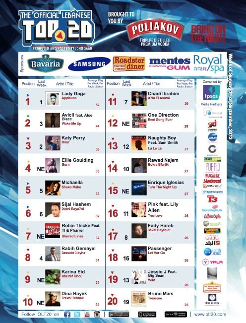 BeirutNightLife.com Brings You the Official Lebanese Top 20 the Week of September 1st, 2013