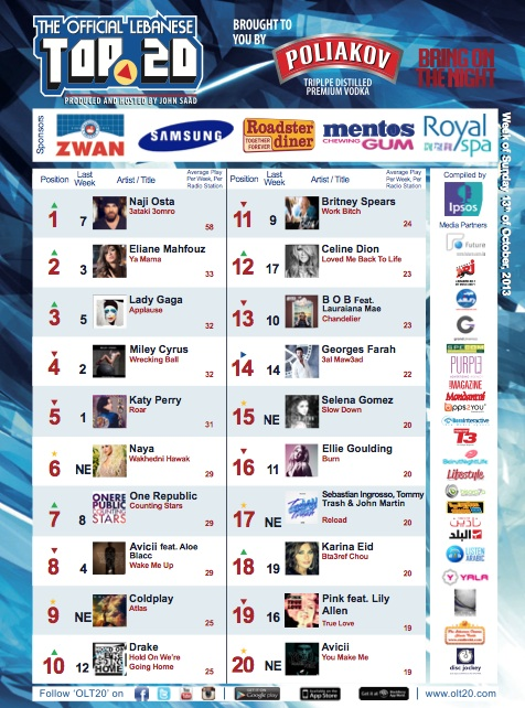 BeirutNightLife.com Brings You the Official Lebanese Top 20 the Week of October 13, 2013