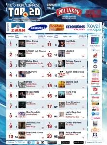 BeirutNightLife.com Brings You the Official Lebanese Top 20 the Week of November 17, 2013