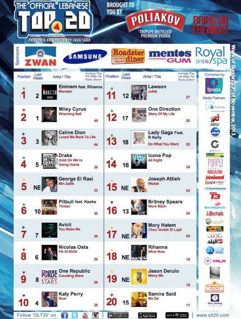 BeirutNightLife.com Brings You the Official Lebanese Top 20 the Week of November 24, 2013