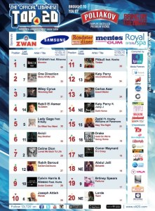 BeirutNightLife.com Brings You the Official Lebanese Top 20 the Week of December 22, 2013