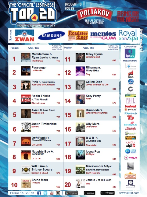 BeirutNightLife.com Brings You the Official Lebanese Top 20 the Week of December 29, 2013