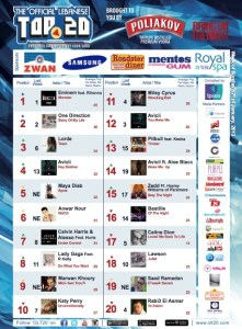 BeirutNightLife.com Brings You the Official Lebanese Top 20 the Week of January 12, 2014