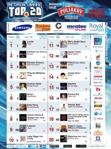 BeirutNightLife.com Brings You the Official Lebanese Top 20 the Week of February 2, 2014