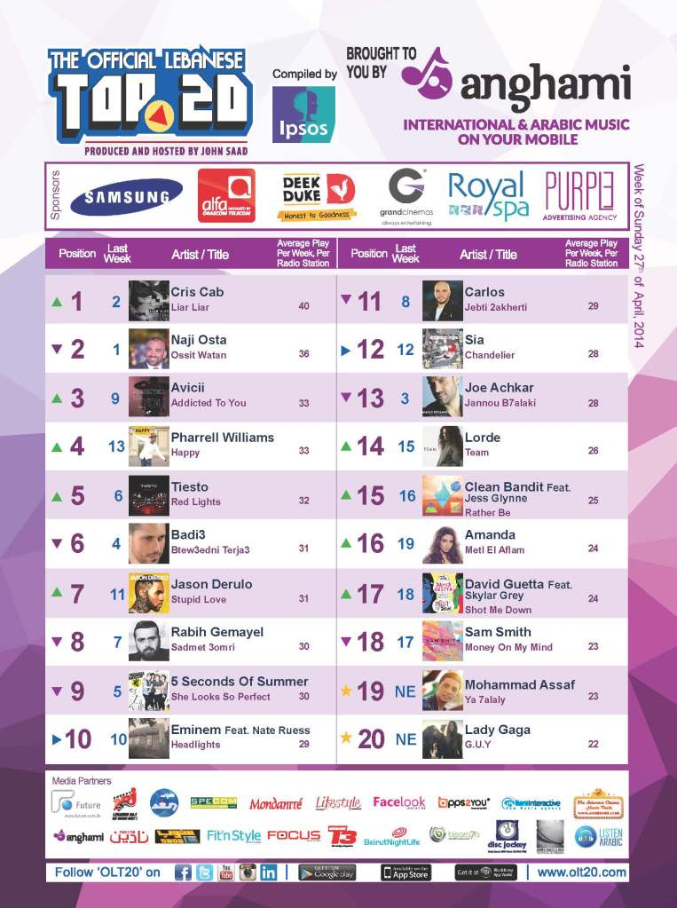 BeirutNightLife.com Brings You the Official Lebanese Top 20 the Week of April 27, 2014