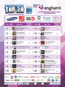 BeirutNightLife.com Brings You the Official Lebanese Top 20 the Week of June 1, 2014
