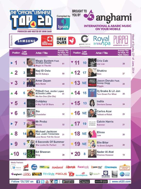 OLT20 - Combined Chart - Week of Sunday May June 22nd, 2014