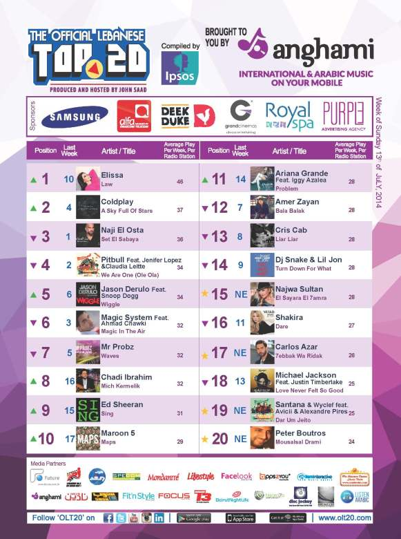 OLT20 - Combined Chart - Week of Sunday  July 13th, 2014