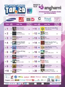 BeirutNightLife.com Brings You the Official Lebanese Top 20 the Week of August 10, 2014