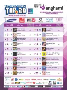 BeirutNightLife.com Brings You the Official Lebanese Top 20 the Week of August 24, 2014