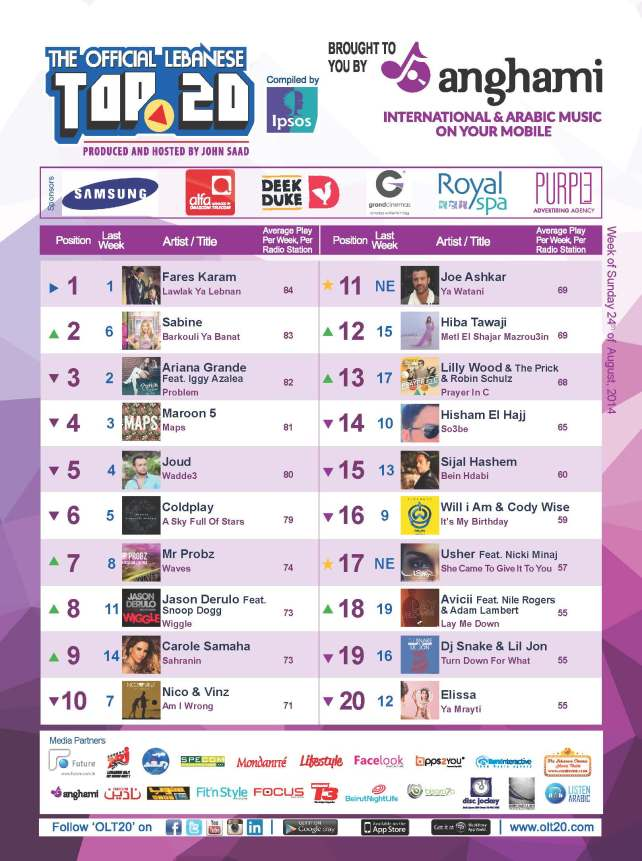 OLT20 - Combined Chart - Week of Sunday August 24th, 2014