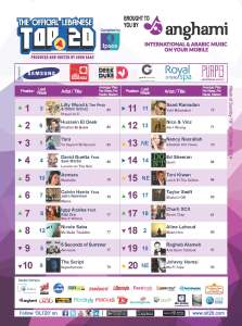 BeirutNightLife.com Brings You the Official Lebanese Top 20 the Week of October 19, 2014