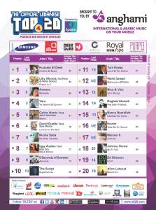 BeirutNightLife.com Brings You the Official Lebanese Top 20 the Week of October 26, 2014