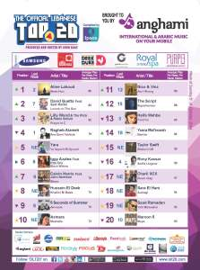 BeirutNightLife.com Brings You the Official Lebanese Top 20 the Week of October 5, 2014