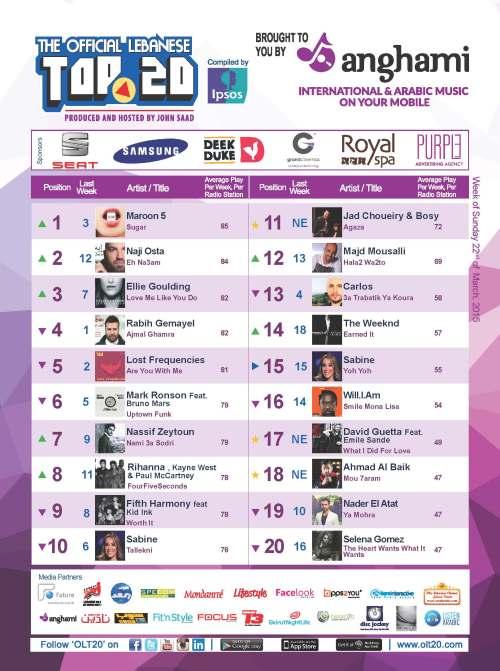 BeirutNightLife.com Brings You the Official Lebanese Top 20 the Week of March 22, 2015