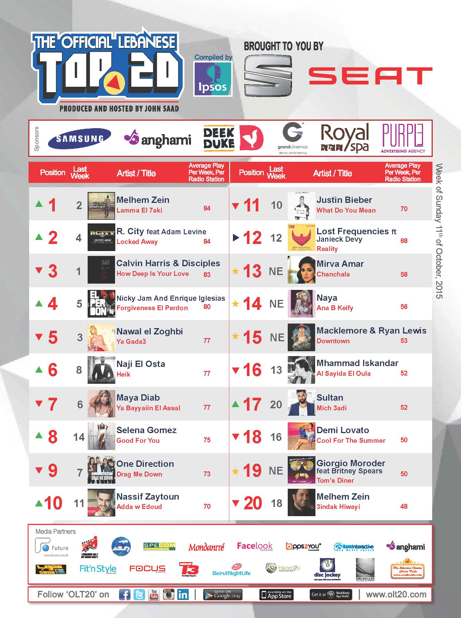 OLT20 - Combined Chart - Week of Sunday October 11th, 2015
