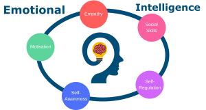 emotional intelligence in teenagers