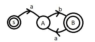 Ilustrasi graf untuk DFA F