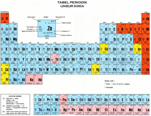 pengertian unsur secara kimia, bentuk unsur kimia, lambang unsur kimia