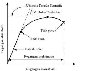 Grafik Tegangan Regangan Beton