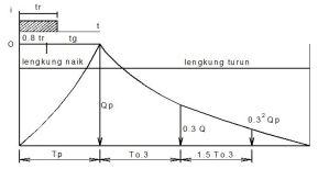 Hidrograf Satuan – Metode Nakayasu
