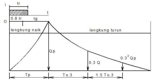 Hidrograf Satuan - Metode Nakayasu