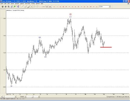 Euro: ruimte voor herstel