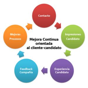 mejora continua orientada al cliente candidato