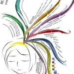 Currículum Creativo (111 modelos de los que obtener inspiración)